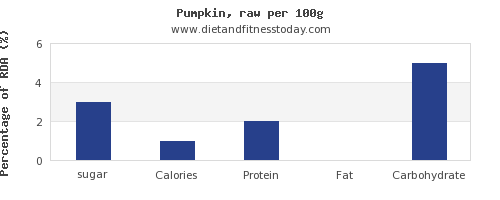 sugar and nutrition facts in pumpkin per 100g