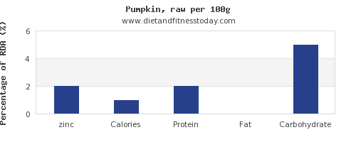 zinc and nutrition facts in pumpkin per 100g