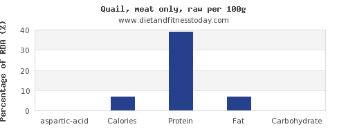 aspartic acid and nutrition facts in quail per 100g