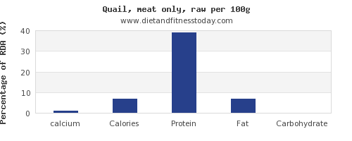 calcium and nutrition facts in quail per 100g