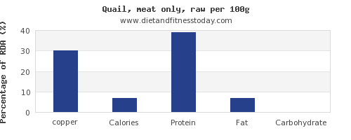 copper and nutrition facts in quail per 100g