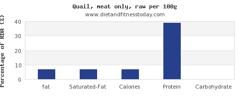 fat and nutrition facts in quail per 100g