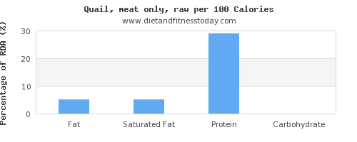 fat and nutrition facts in quail per 100 calories