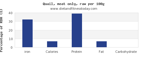 iron and nutrition facts in quail per 100g