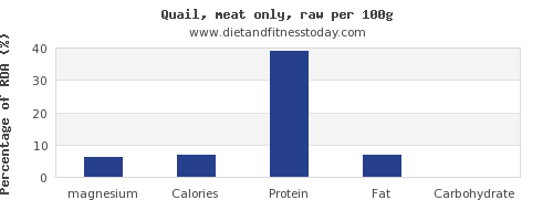 magnesium and nutrition facts in quail per 100g