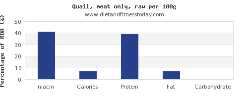 niacin and nutrition facts in quail per 100g