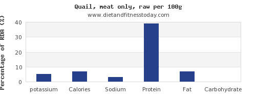 potassium and nutrition facts in quail per 100g