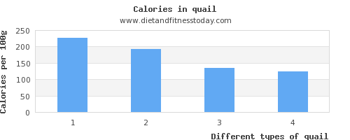 quail saturated fat per 100g