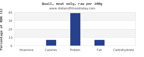 thiamine and nutrition facts in quail per 100g