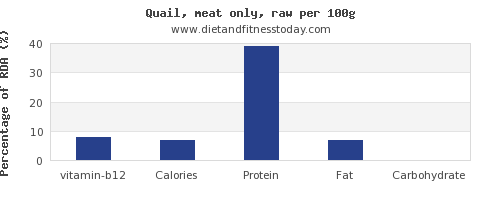 vitamin b12 and nutrition facts in quail per 100g