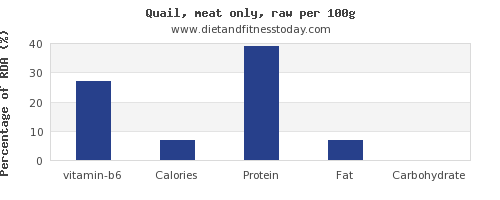 vitamin b6 and nutrition facts in quail per 100g