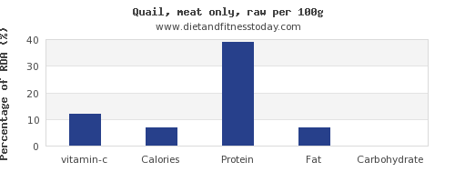 vitamin c and nutrition facts in quail per 100g