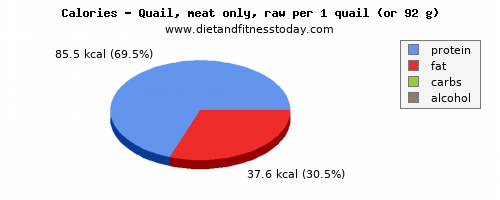 water, calories and nutritional content in quail