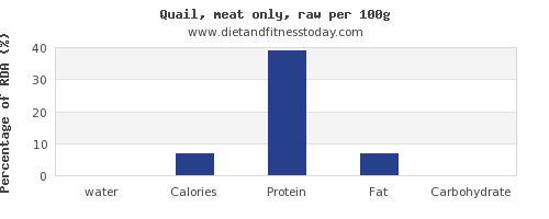 water and nutrition facts in quail per 100g