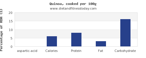aspartic acid and nutrition facts in quinoa per 100g