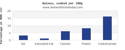 fat and nutrition facts in quinoa per 100g