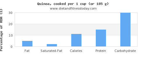 fat and nutritional content in quinoa