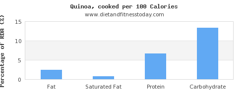 fat and nutrition facts in quinoa per 100 calories