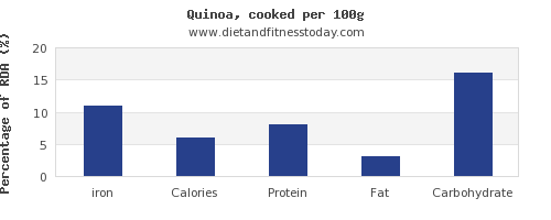 iron and nutrition facts in quinoa per 100g