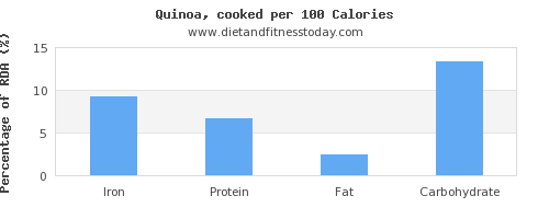 iron and nutrition facts in quinoa per 100 calories