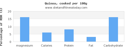 magnesium and nutrition facts in quinoa per 100g