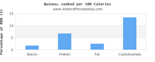 niacin and nutrition facts in quinoa per 100 calories