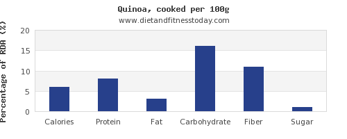 nutritional value and nutrition facts in quinoa per 100g