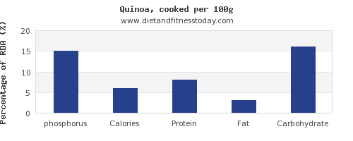 phosphorus and nutrition facts in quinoa per 100g