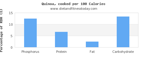phosphorus and nutrition facts in quinoa per 100 calories