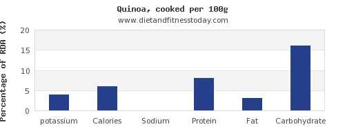 potassium and nutrition facts in quinoa per 100g