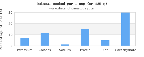 potassium and nutritional content in quinoa