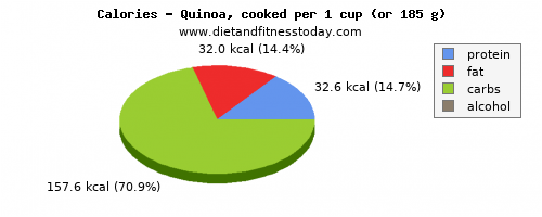 saturated fat, calories and nutritional content in quinoa