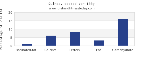 saturated fat and nutrition facts in quinoa per 100g