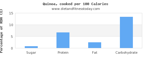 sugar and nutrition facts in quinoa per 100 calories