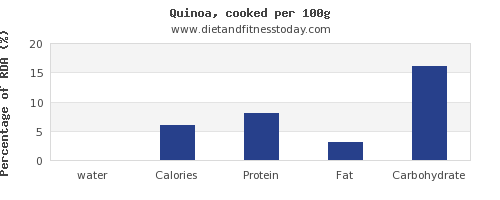 water and nutrition facts in quinoa per 100g