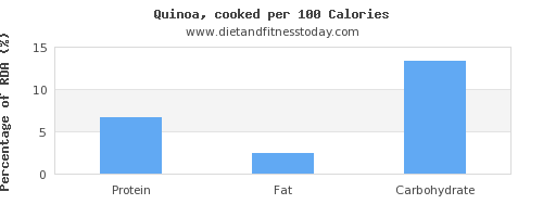 water and nutrition facts in quinoa per 100 calories