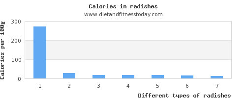 radishes carbs per 100g
