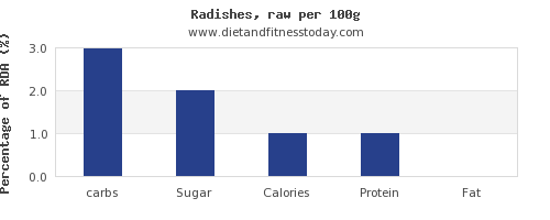 carbs and nutrition facts in radishes per 100g
