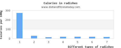 radishes phosphorus per 100g