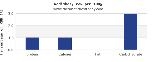 protein and nutrition facts in radishes per 100g