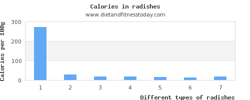 radishes saturated fat per 100g