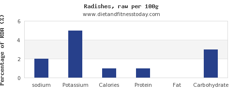 sodium and nutrition facts in radishes per 100g
