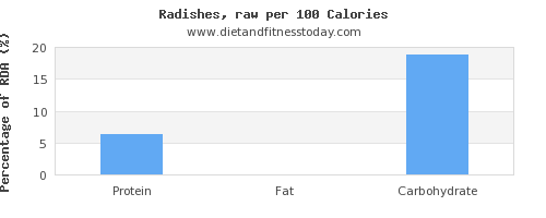 starch and nutrition facts in radishes per 100 calories