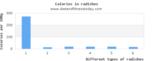 radishes threonine per 100g