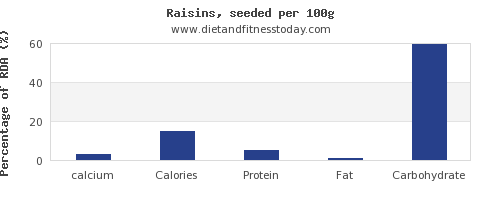 calcium and nutrition facts in raisins per 100g