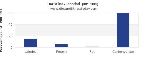 calories and nutrition facts in raisins per 100g