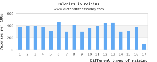 raisins copper per 100g