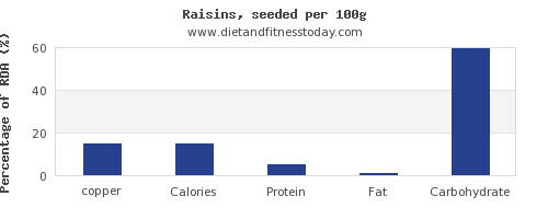 copper and nutrition facts in raisins per 100g