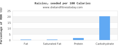 fat and nutrition facts in raisins per 100 calories
