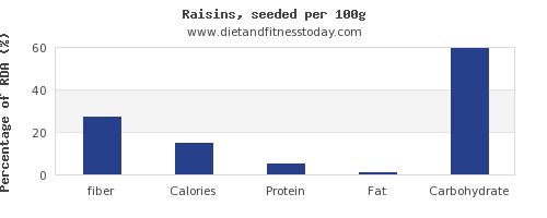 fiber and nutrition facts in raisins per 100g
